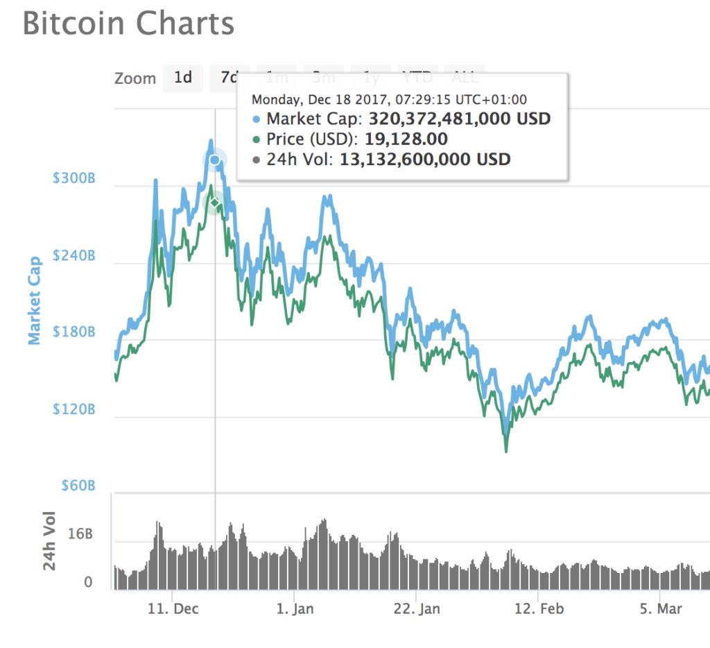 Bitcoin Price December 2017